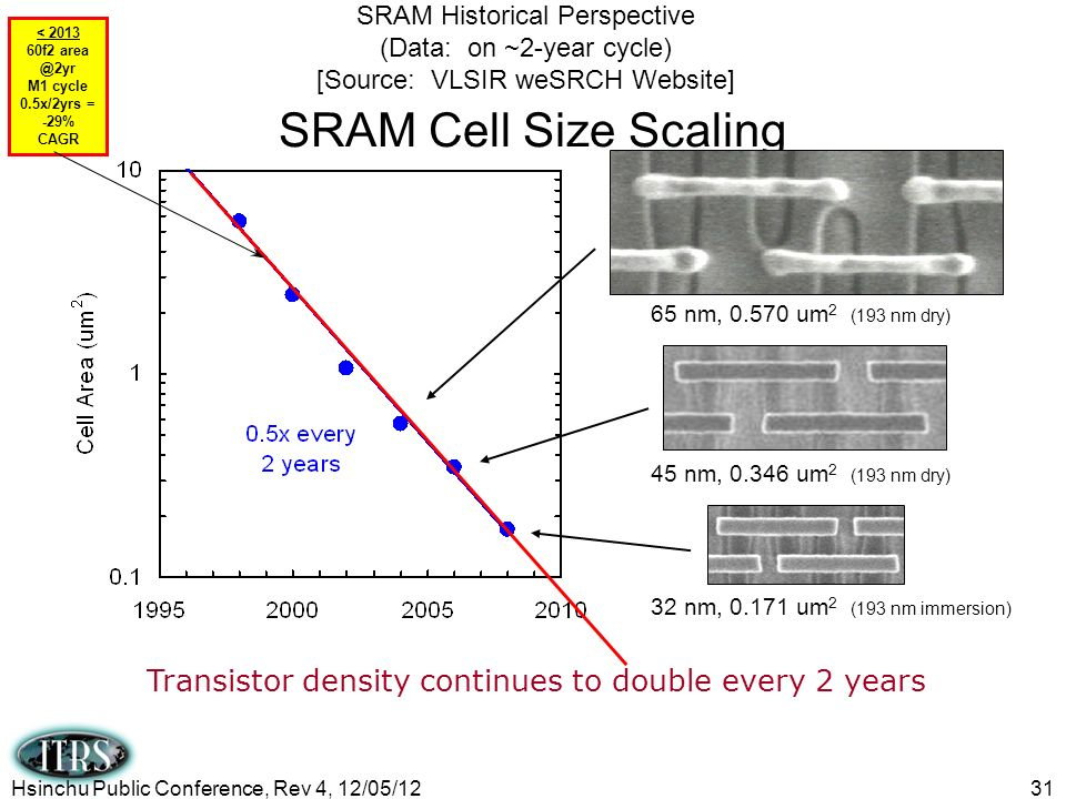 31 SRAM Cell Size Scaling Transistor density continues to double every 2 years 45 nm, 0.346 um 2 (193 nm dry) 32 nm, 0.171 um 2 (193 nm immersion) 65