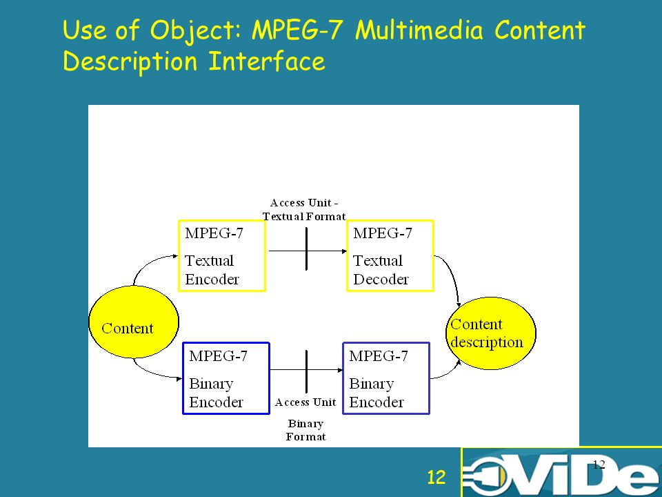 12 Use of Object: MPEG-7 Multimedia Content Description Interface