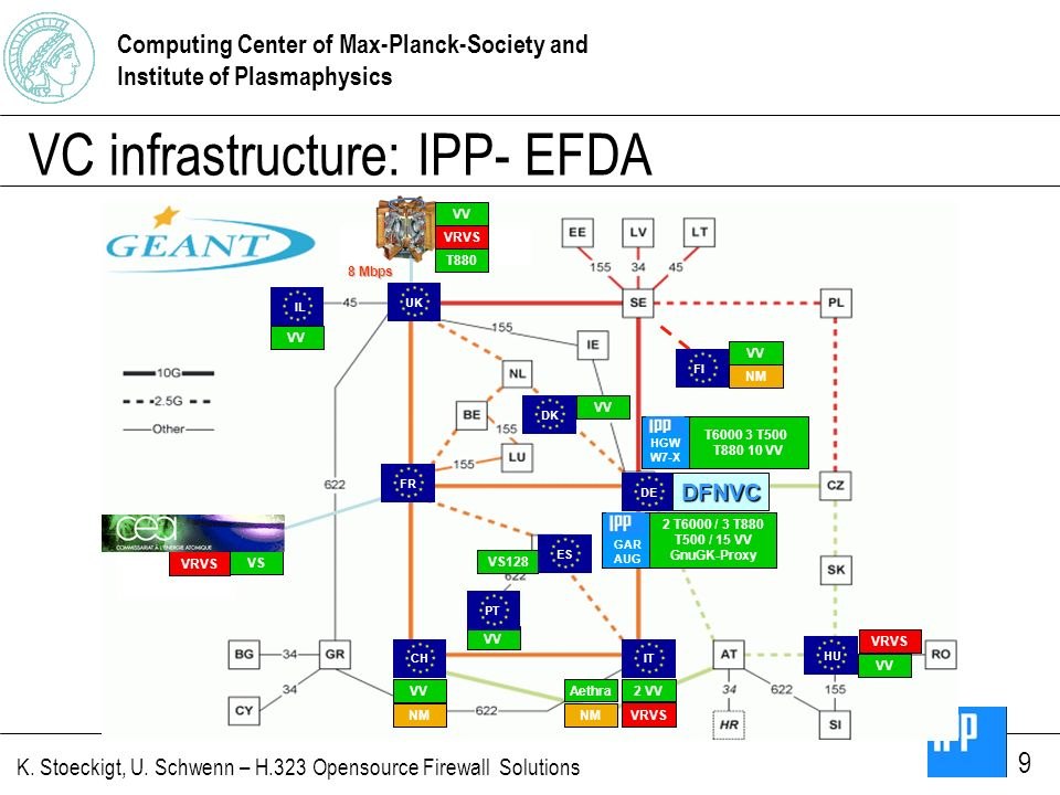 Computing Center of Max-Planck-Society and Institute of Plasmaphysics K. Stoeckigt, U. Schwenn – H.323 Opensource Firewall Solutions 9 VC infrastructu
