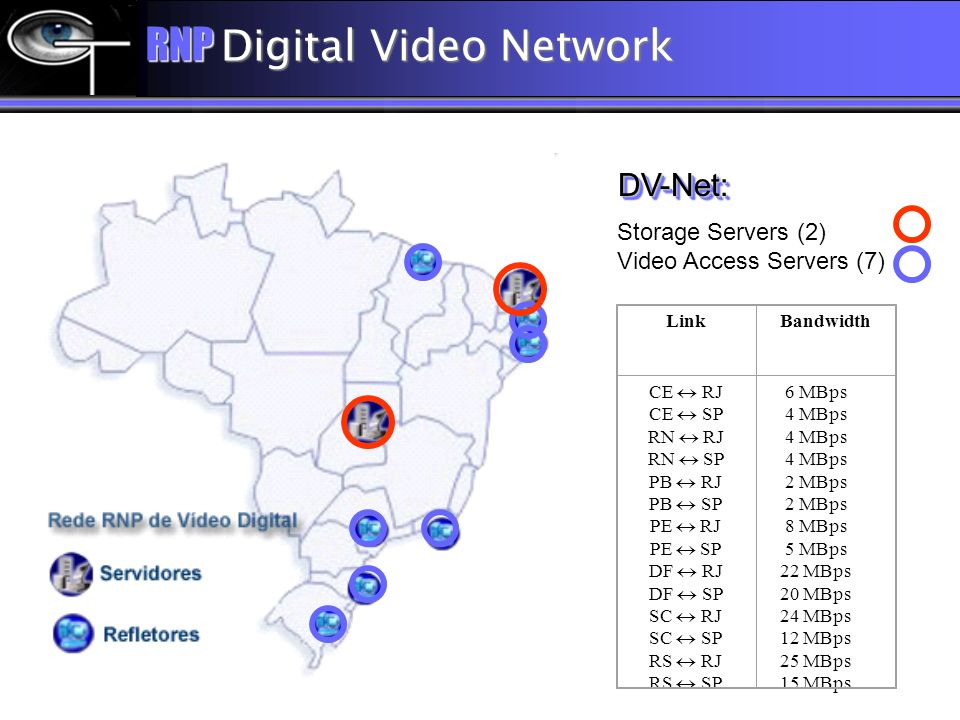 RNP Digital Video Network DV-Net:DV-Net: Storage Servers (2) Video Access Servers (7) LinkBandwidth CE RJ CE SP RN RJ RN SP PB RJ PB SP PE RJ PE SP DF