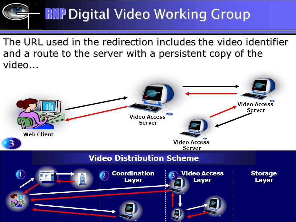 The URL used in the redirection includes the video identifier and a route to the server with a persistent copy of the video... Video Distribution Sche