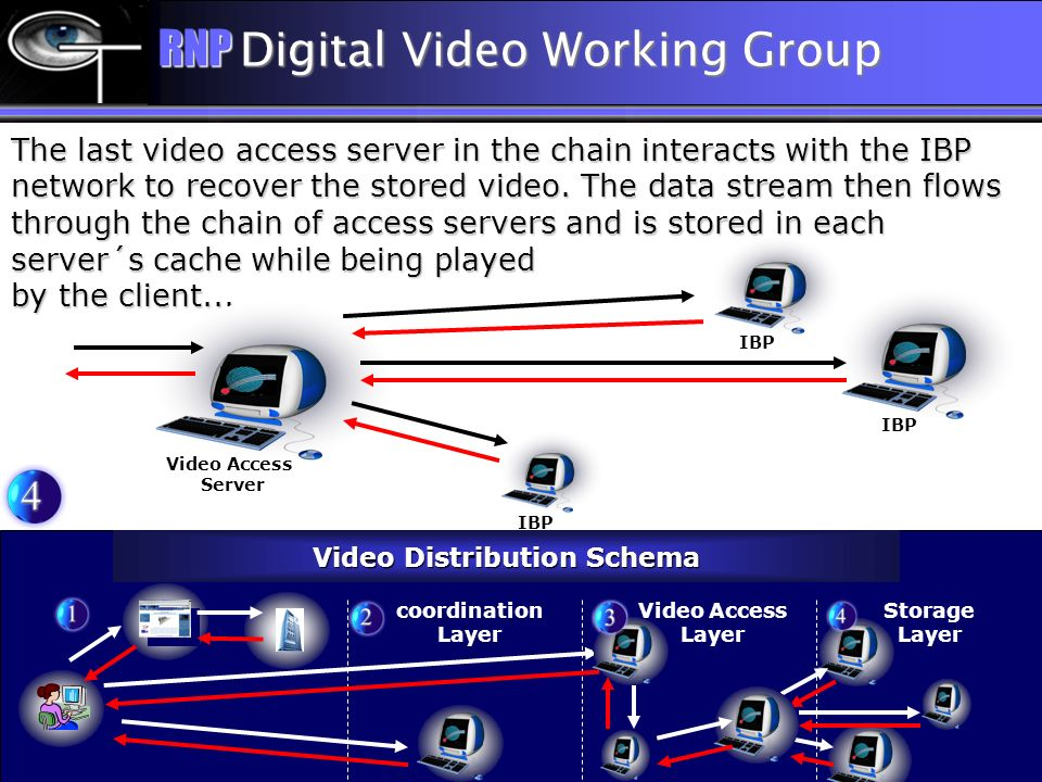 The last video access server in the chain interacts with the IBP network to recover the stored video. The data stream then flows through the chain of