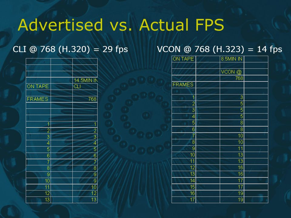 Advertised vs. Actual FPS CLI @ 768 (H.320) = 29 fpsVCON @ 768 (H.323) = 14 fps