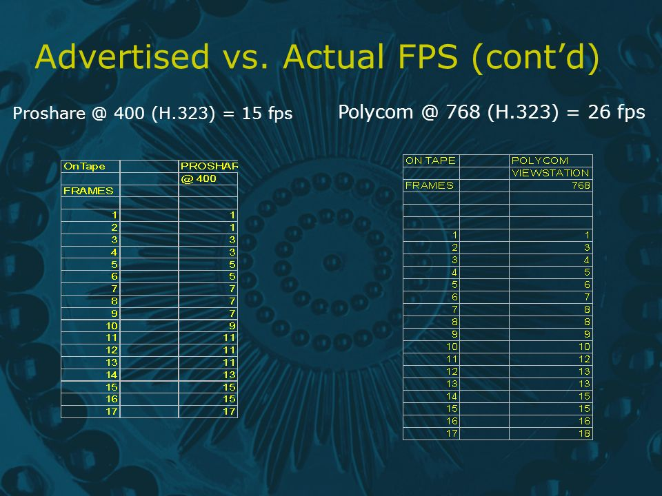 Advertised vs. Actual FPS (contd) Proshare @ 400 (H.323) = 15 fps Polycom @ 768 (H.323) = 26 fps