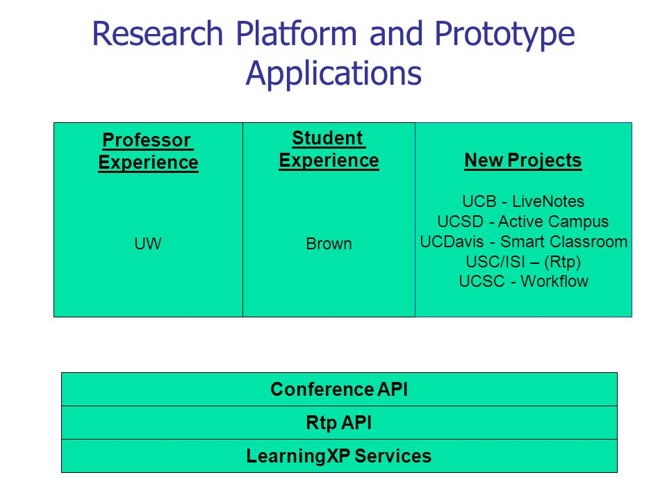 Research Platform and Prototype Applications Conference API Rtp API LearningXP Services Professor Experience UW Student Experience Brown New Projects UCB - LiveNotes UCSD - Active Campus UCDavis - Smart Classroom USC/ISI – (Rtp) UCSC - Workflow
