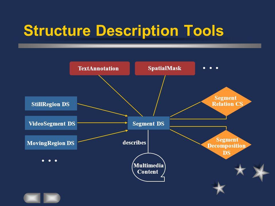 Structure Description Tools Segment DS describes Multimedia Content Segment Relation CS Segment Decomposition DS VideoSegment DS MovingRegion DS... St