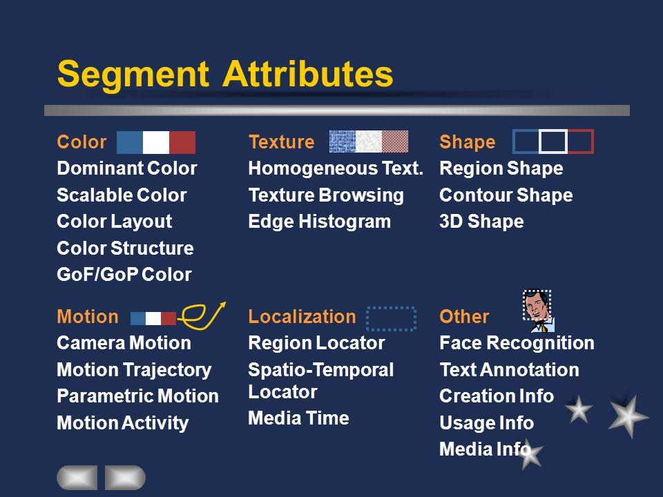 Segment Attributes Color Dominant Color Scalable Color Color Layout Color Structure GoF/GoP Color Texture Homogeneous Text. Texture Browsing Edge Hist