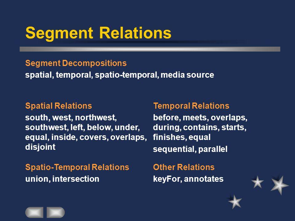 Segment Relations Segment Decompositions spatial, temporal, spatio-temporal, media source Spatial Relations south, west, northwest, southwest, left, b