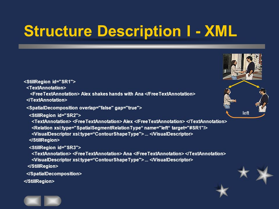 Structure Description I - XML Alex shakes hands with Ana Alex... Ana... left