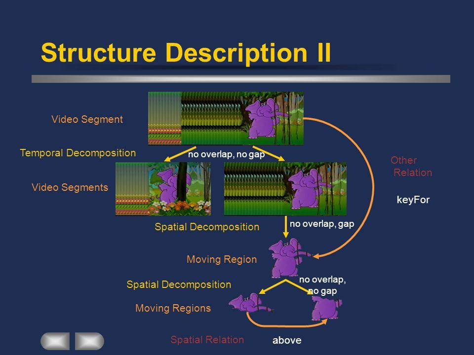 Moving Region Spatial Decomposition no overlap, gap Structure Description II Video Segment Temporal Decomposition Video Segments no overlap, no gap Mo