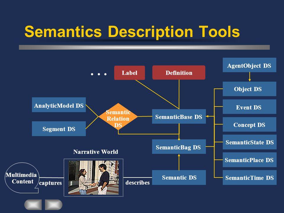 Semantics Description Tools captures Content Narrative World describes Semantic DS Multimedia Definition... Label SemanticBag DS SemanticBase DS Objec