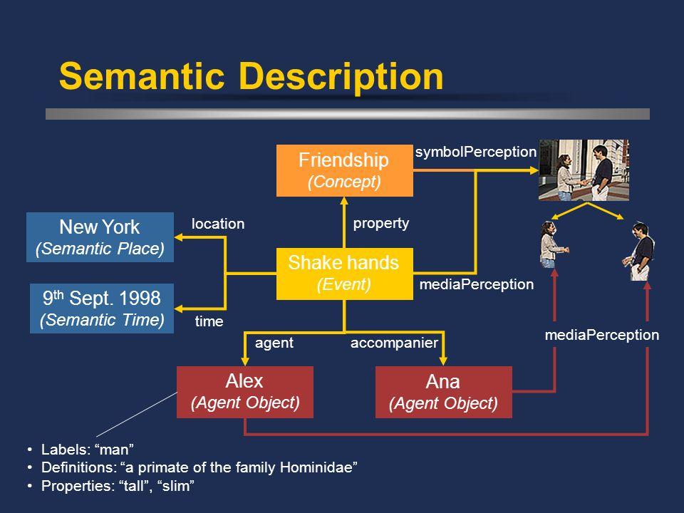 Semantic Description location time 9 th Sept. 1998 (Semantic Time) New York (Semantic Place) property Friendship (Concept) Alex (Agent Object) Ana (Ag