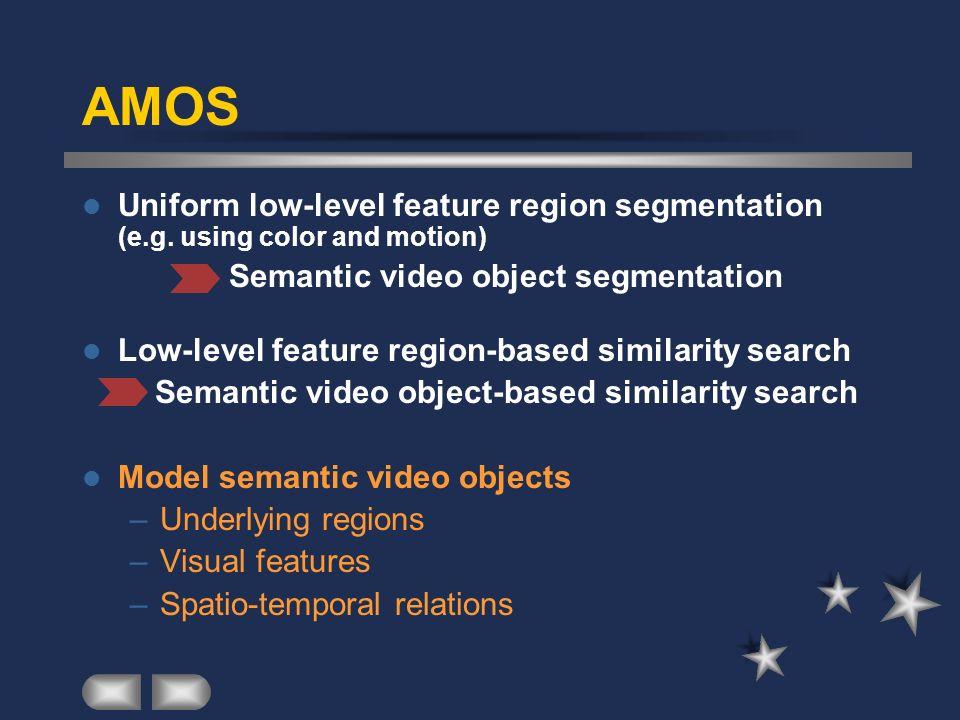 AMOS Uniform low-level feature region segmentation (e.g. using color and motion) Semantic video object segmentation Low-level feature region-based sim
