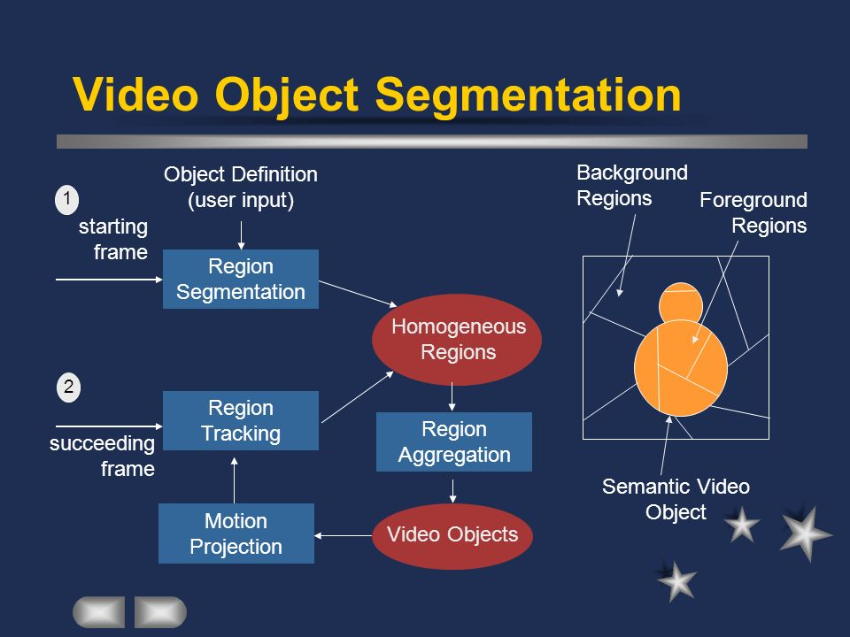 Video Object Segmentation 1 Object Definition (user input) Region Segmentation starting frame Region Tracking Motion Projection succeeding frame 2 Hom