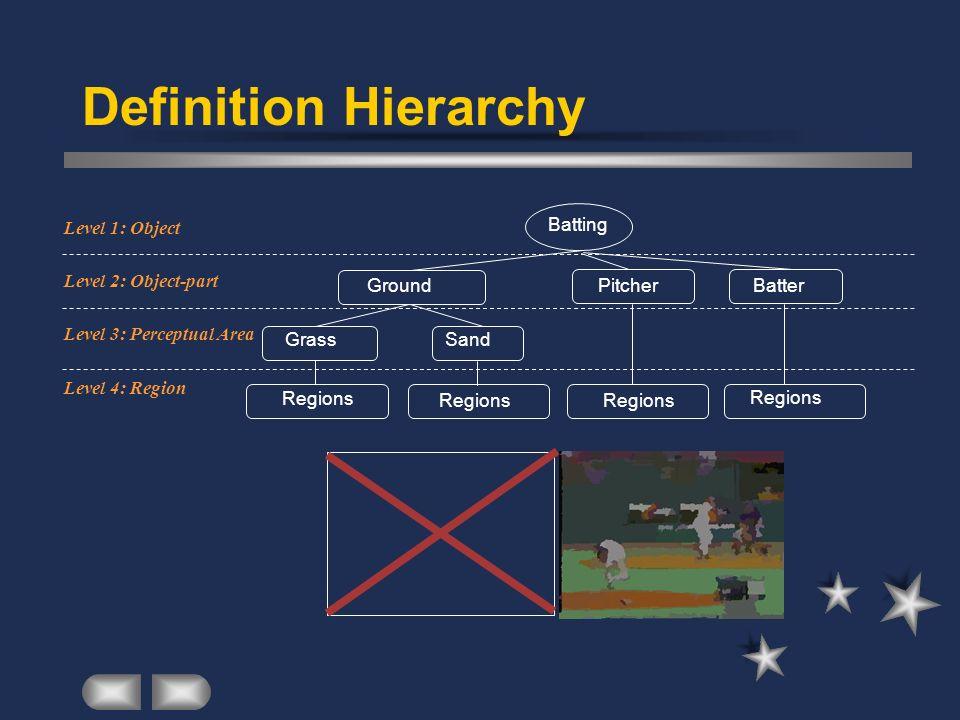Definition Hierarchy Batter Regions Batting GroundPitcher GrassSand Regions Level 4: Region Level 2: Object-part Level 1: Object Level 3: Perceptual A
