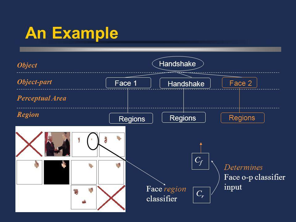 An Example Face 2 Regions Handshake Face 1 Handshake Regions Region Object-part Object Perceptual Area CrCr CfCf Face region classifier Determines Fac