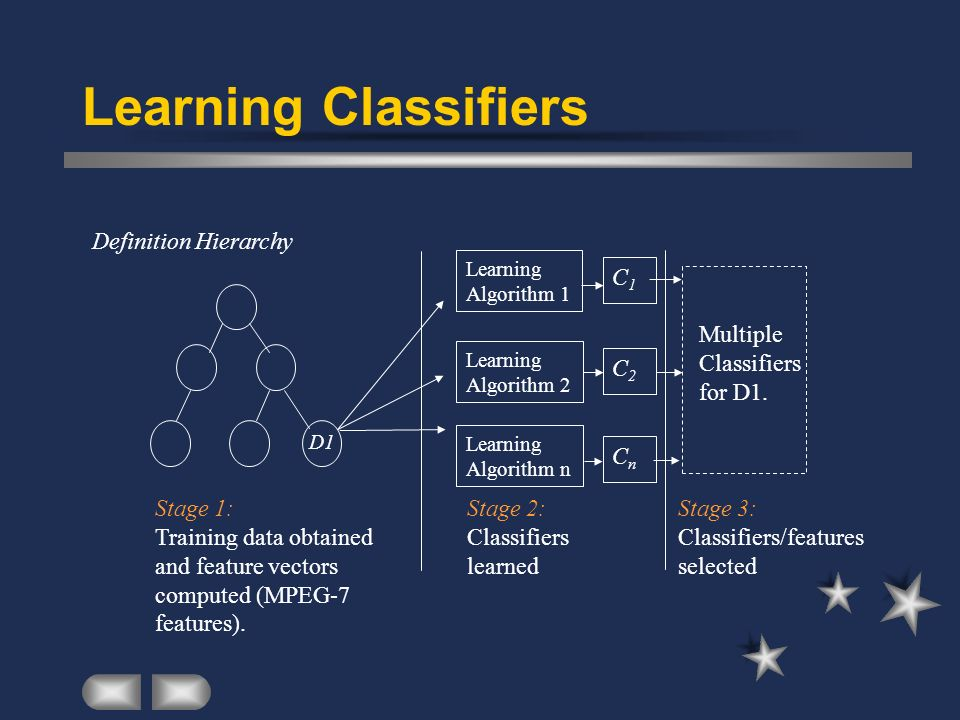 Learning Classifiers Learning Algorithm 1 Learning Algorithm 2 Learning Algorithm n Stage 1: Training data obtained and feature vectors computed (MPEG