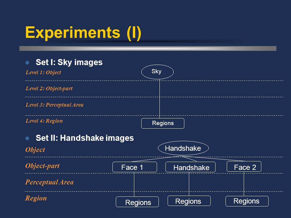 Experiments (I) Set I: Sky images Set II: Handshake images Level 4: Region Level 2: Object-part Level 1: Object Level 3: Perceptual Area Regions Sky F