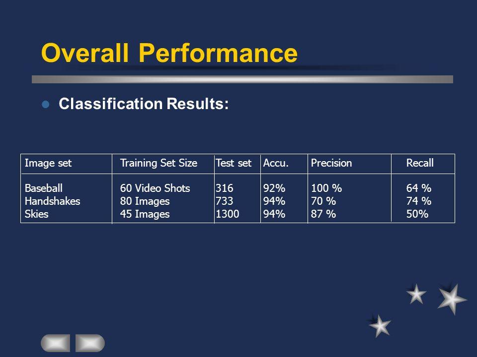 Overall Performance Classification Results: Image setTraining Set SizeTest setAccu. PrecisionRecall Baseball60 Video Shots31692%100 %64 % Handshakes80