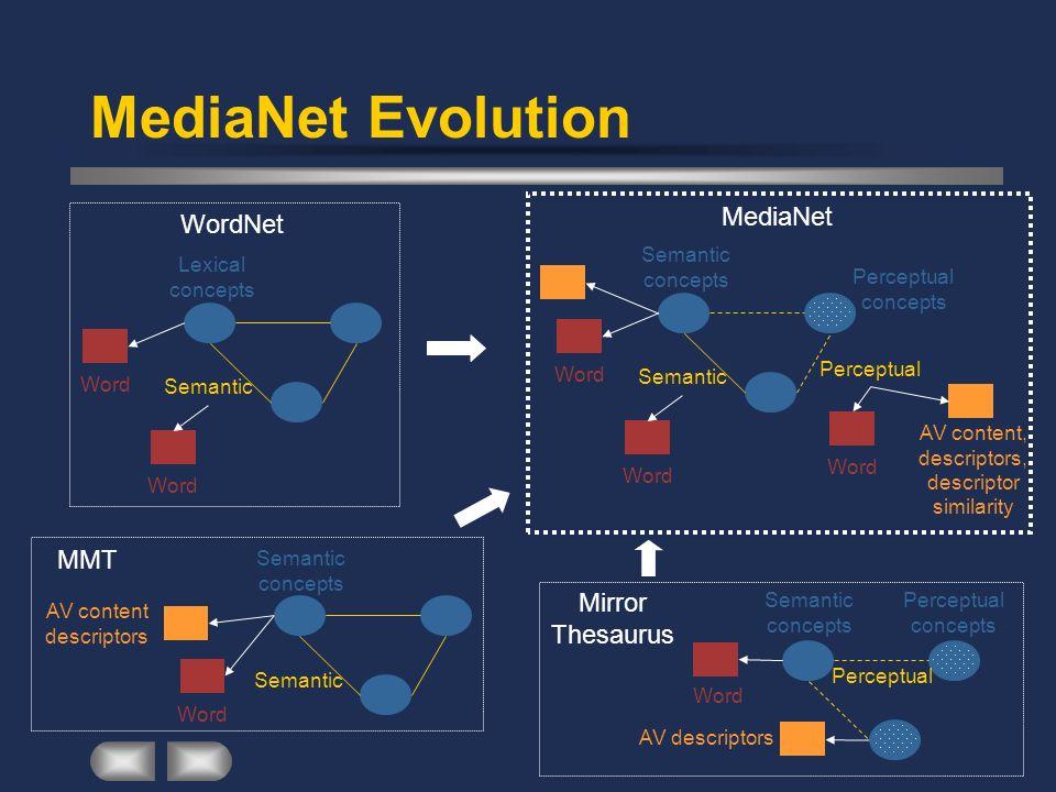 MediaNet Evolution WordNet Lexical concepts Semantic Word MediaNet Semantic concepts Semantic Word Perceptual concepts Perceptual Word AV content, des