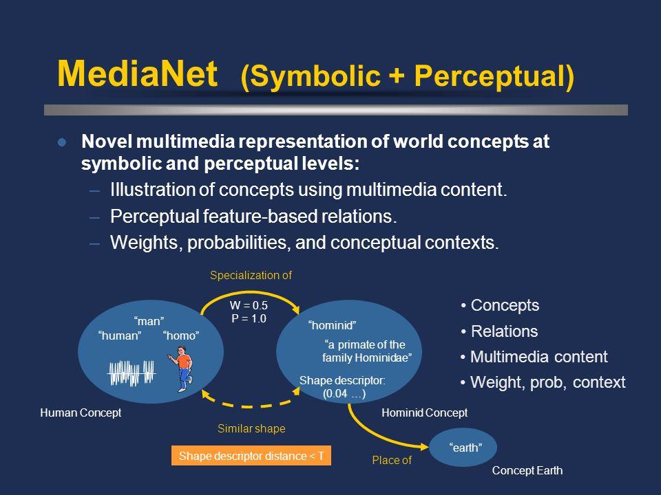 MediaNet (Symbolic + Perceptual) Novel multimedia representation of world concepts at symbolic and perceptual levels: –Illustration of concepts using