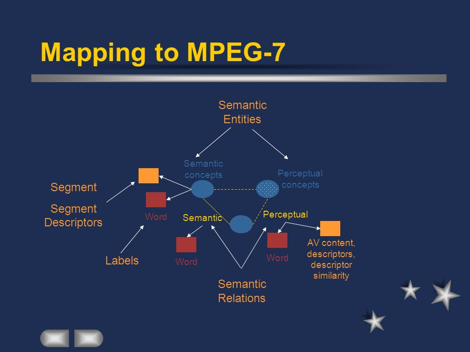Mapping to MPEG-7 Semantic concepts Semantic Word Perceptual concepts Perceptual Word AV content, descriptors, descriptor similarity Semantic Entities