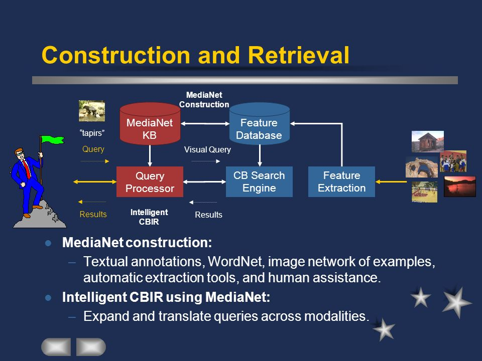 Feature Database Feature Extraction Visual Query CB Search Engine CB Results Construction and Retrieval MediaNet construction: –Textual annotations, W