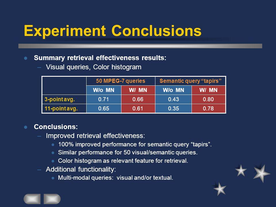 Experiment Conclusions Summary retrieval effectiveness results: –Visual queries, Color histogram Conclusions: –Improved retrieval effectiveness: 100%