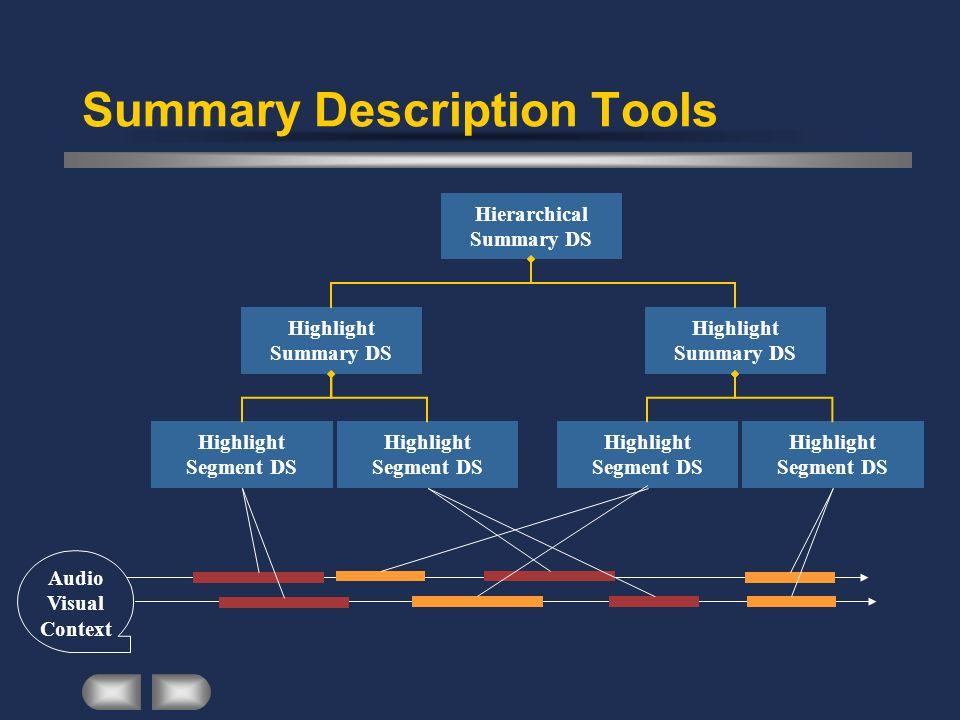 Summary Description Tools Audio Visual Context Hierarchical Summary DS Highlight Summary DS Highlight Segment DS Highlight Segment DS Highlight Summar