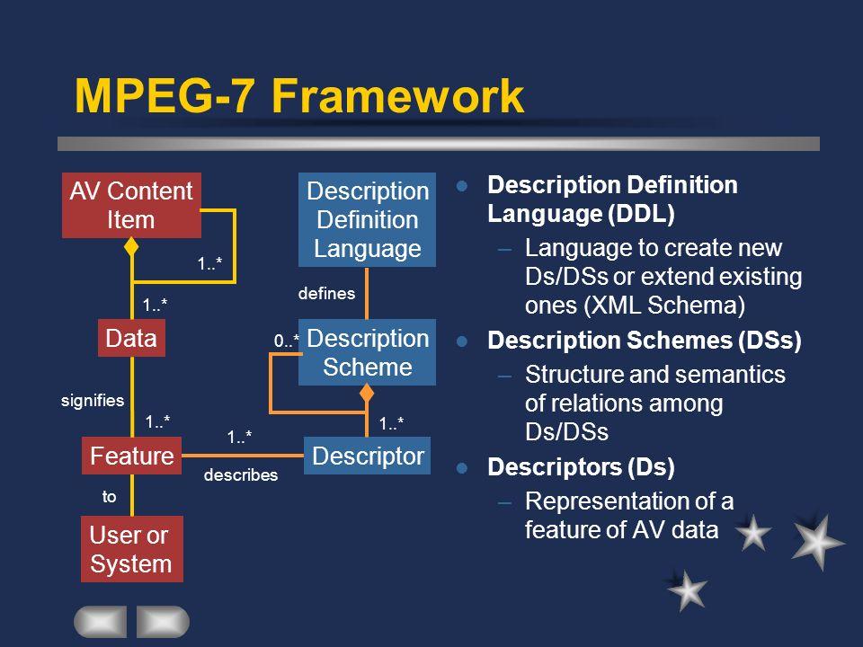 MPEG-7 Framework Description Definition Language (DDL) –Language to create new Ds/DSs or extend existing ones (XML Schema) Description Schemes (DSs) –