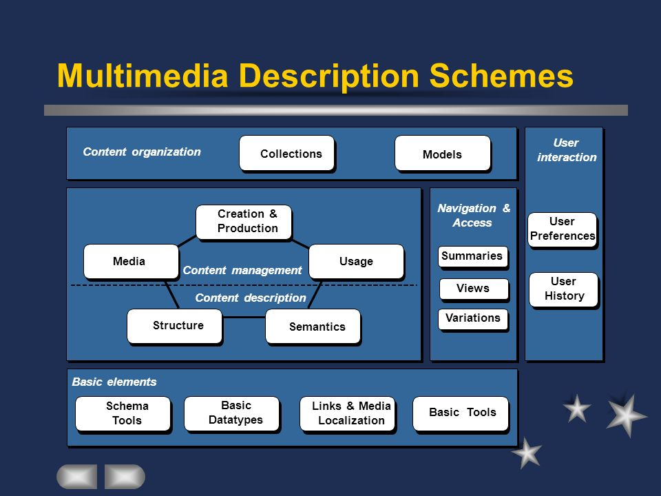 Multimedia Description Schemes Content management Content description Creation & Production MediaUsage Semantics Structure Models Collections Content organization Schema Tools Links & Media Localization Basic Tools Basic elements Basic Datatypes Navigation & Access Summaries Variations Views User interaction User Preferences User History