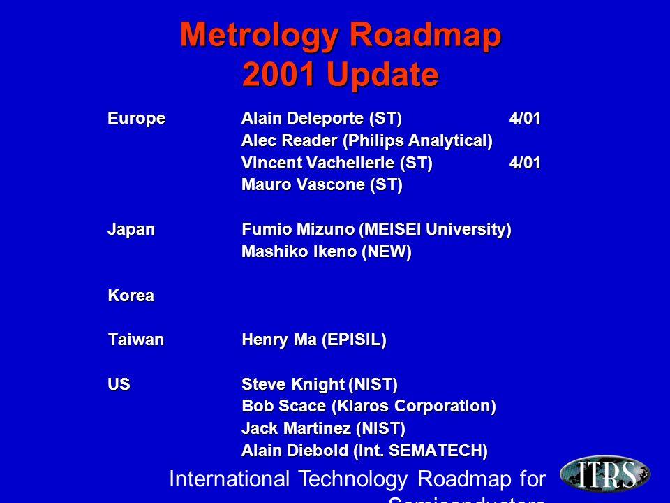 International Technology Roadmap for Semiconductors Metrology Roadmap 2001 Update EuropeAlain Deleporte (ST)4/01 Alec Reader (Philips Analytical) Vincent Vachellerie (ST)4/01 Mauro Vascone (ST) JapanFumio Mizuno (MEISEI University) Mashiko Ikeno (NEW) Korea Taiwan Henry Ma (EPISIL) USSteve Knight (NIST) Bob Scace (Klaros Corporation) Jack Martinez (NIST) Alain Diebold (Int.
