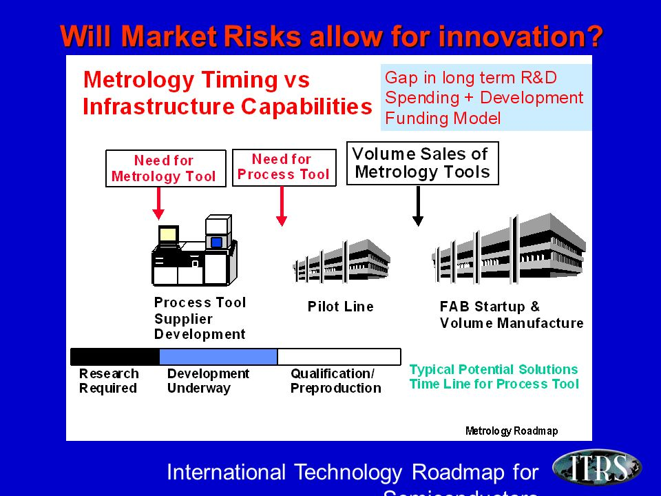 International Technology Roadmap for Semiconductors Will Market Risks allow for innovation