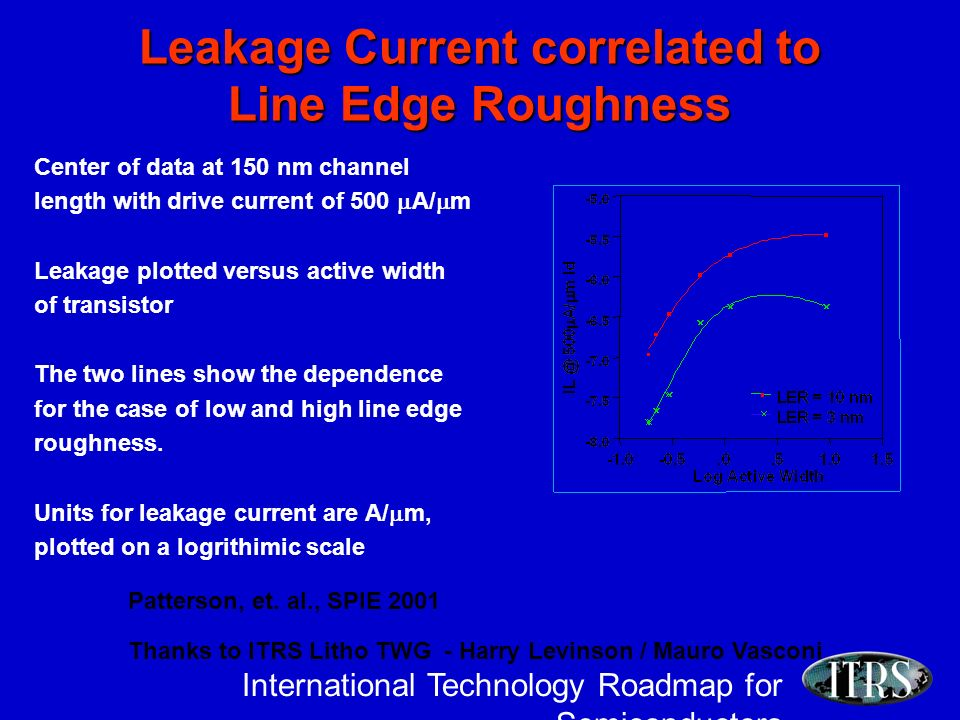 International Technology Roadmap for Semiconductors Leakage Current correlated to Line Edge Roughness Center of data at 150 nm channel length with drive current of 500 A/ m Leakage plotted versus active width of transistor The two lines show the dependence for the case of low and high line edge roughness.