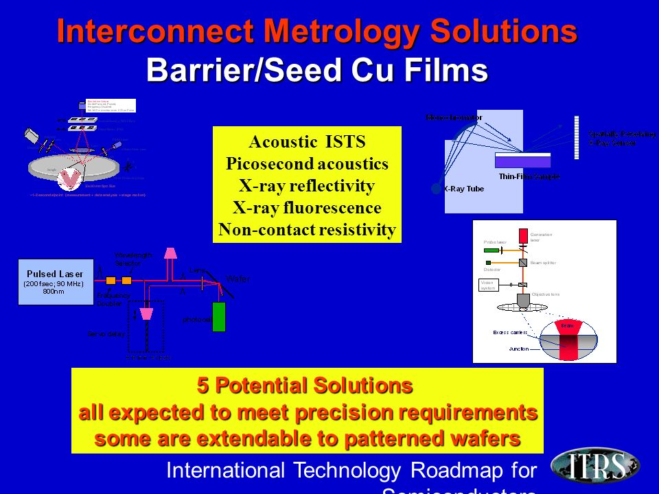 International Technology Roadmap for Semiconductors Interconnect Metrology Solutions Barrier/Seed Cu Films 5 Potential Solutions all expected to meet precision requirements some are extendable to patterned wafers Acoustic ISTS Picosecond acoustics X-ray reflectivity X-ray fluorescence Non-contact resistivity