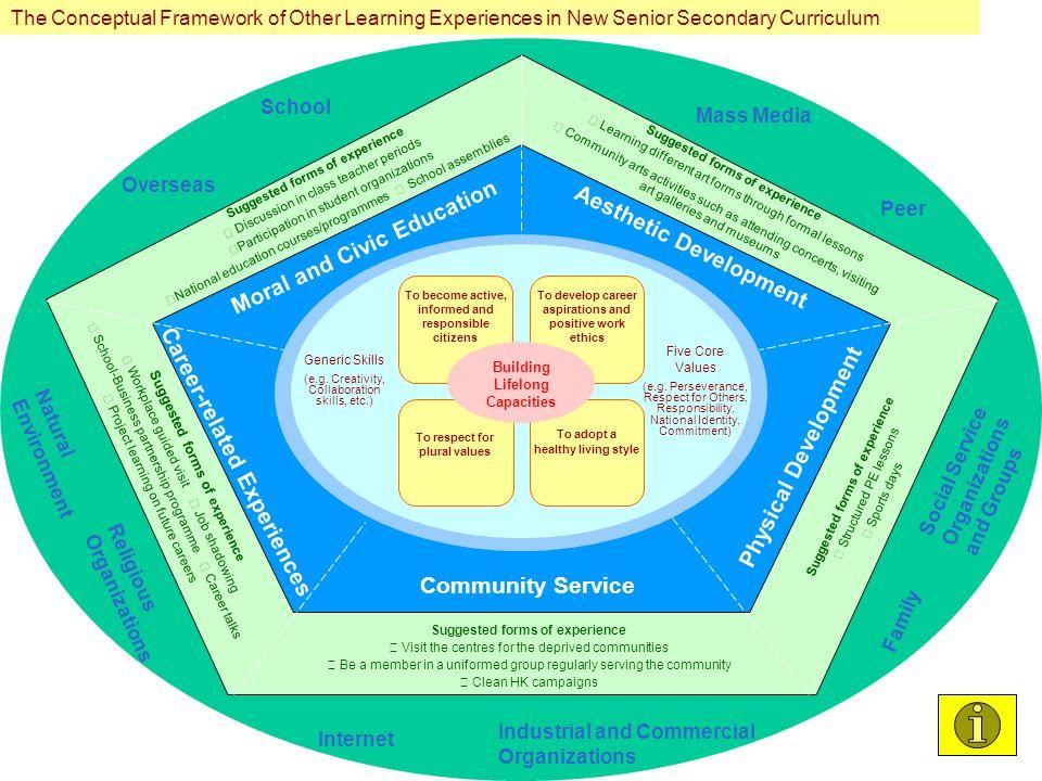Seven Guiding Principles of Designing School-based OLE School- based Models