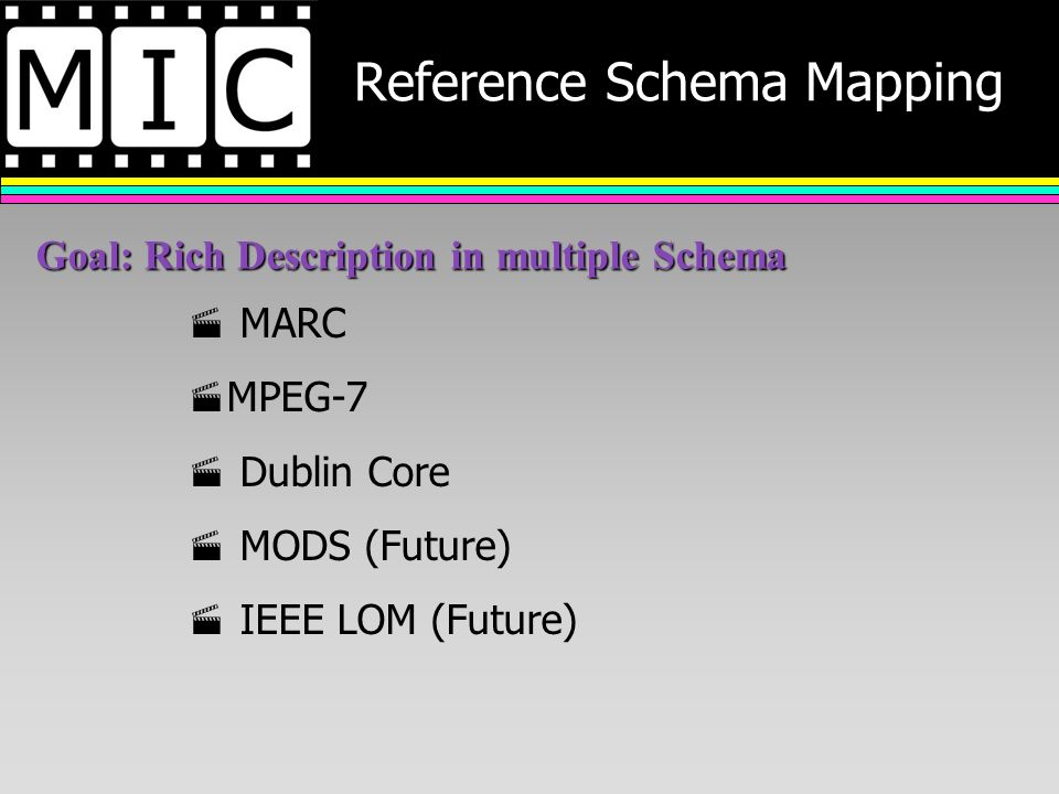 Reference Schema Mapping MARC MPEG-7 Dublin Core MODS (Future) IEEE LOM (Future) Goal: Rich Description in multiple Schema