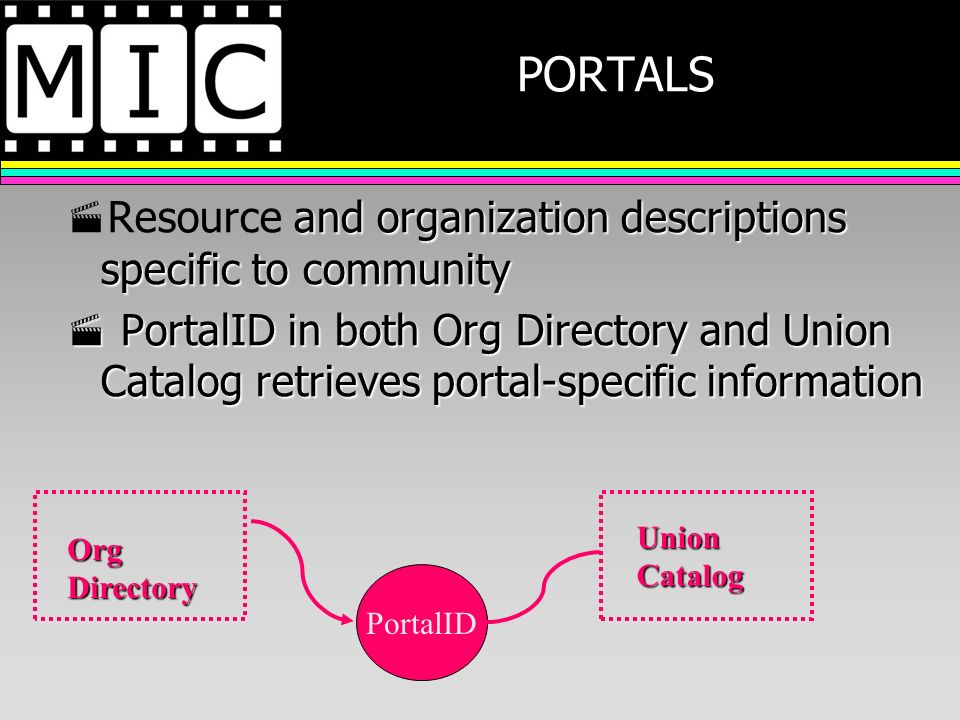 PORTALS and organization descriptions specific to community Resource and organization descriptions specific to community PortalID in both Org Directory and Union Catalog retrieves portal-specific information PortalID in both Org Directory and Union Catalog retrieves portal-specific information PortalID Org Directory Union Catalog