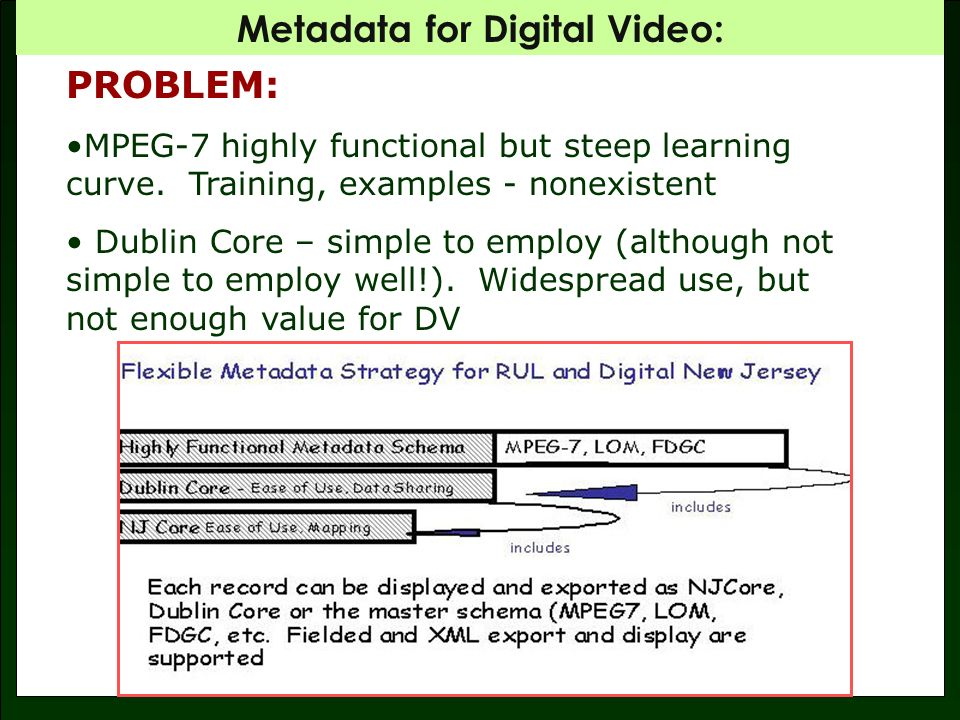 Metadata for Digital Video: PROBLEM: MPEG-7 highly functional but steep learning curve.