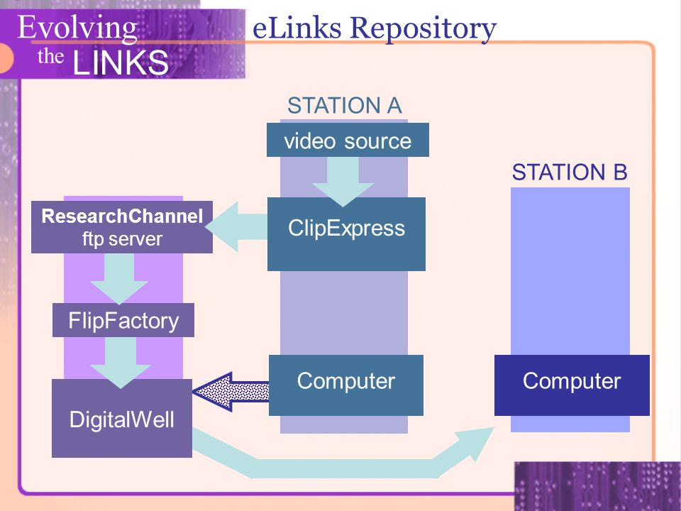 Evolving the LINKS eLinks Repository FlipFactory ResearchChannel ftp server ClipExpress video source Computer DigitalWell STATION A STATION B