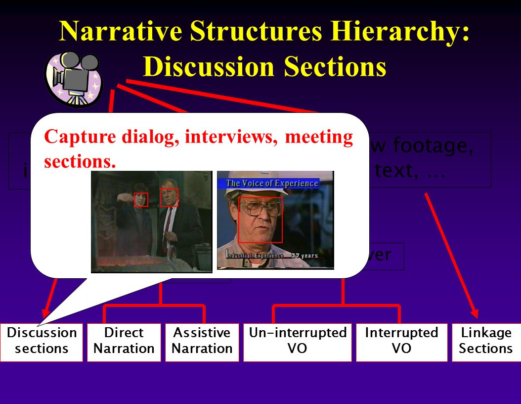 Narrative Structures Hierarchy: Discussion Sections Discussion sections Direct Narration Assistive Narration Un-interrupted VO Interrupted VO Linkage
