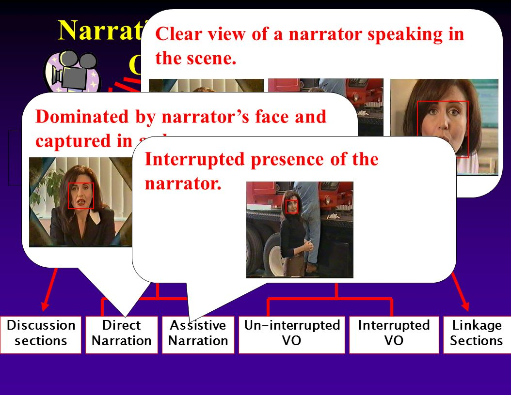 Narrative Structures Hierarchy: On-Screen Narration Discussion sections Direct Narration Assistive Narration Un-interrupted VO Interrupted VO Linkage