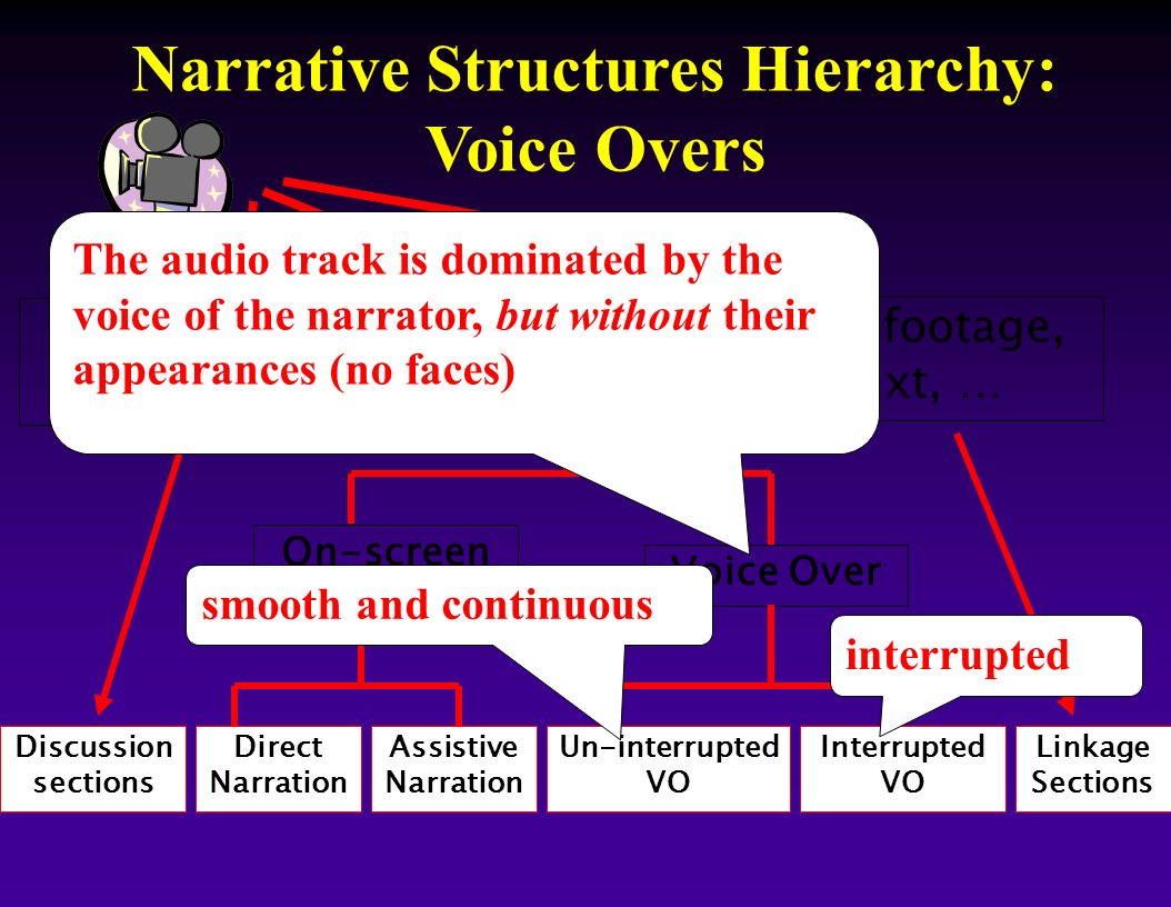 Narrative Structures Hierarchy: Voice Overs Discussion sections Direct Narration Assistive Narration Un-interrupted VO Interrupted VO Linkage Sections