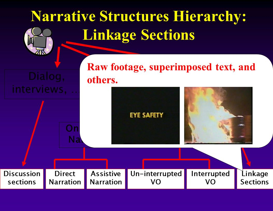 Narrative Structures Hierarchy: Linkage Sections Discussion sections Direct Narration Assistive Narration Un-interrupted VO Interrupted VO Linkage Sec