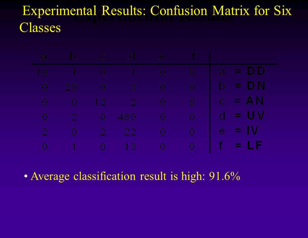 Experimental Results Average classification result is high: 91.6% Experimental Results: Confusion Matrix for Six Classes