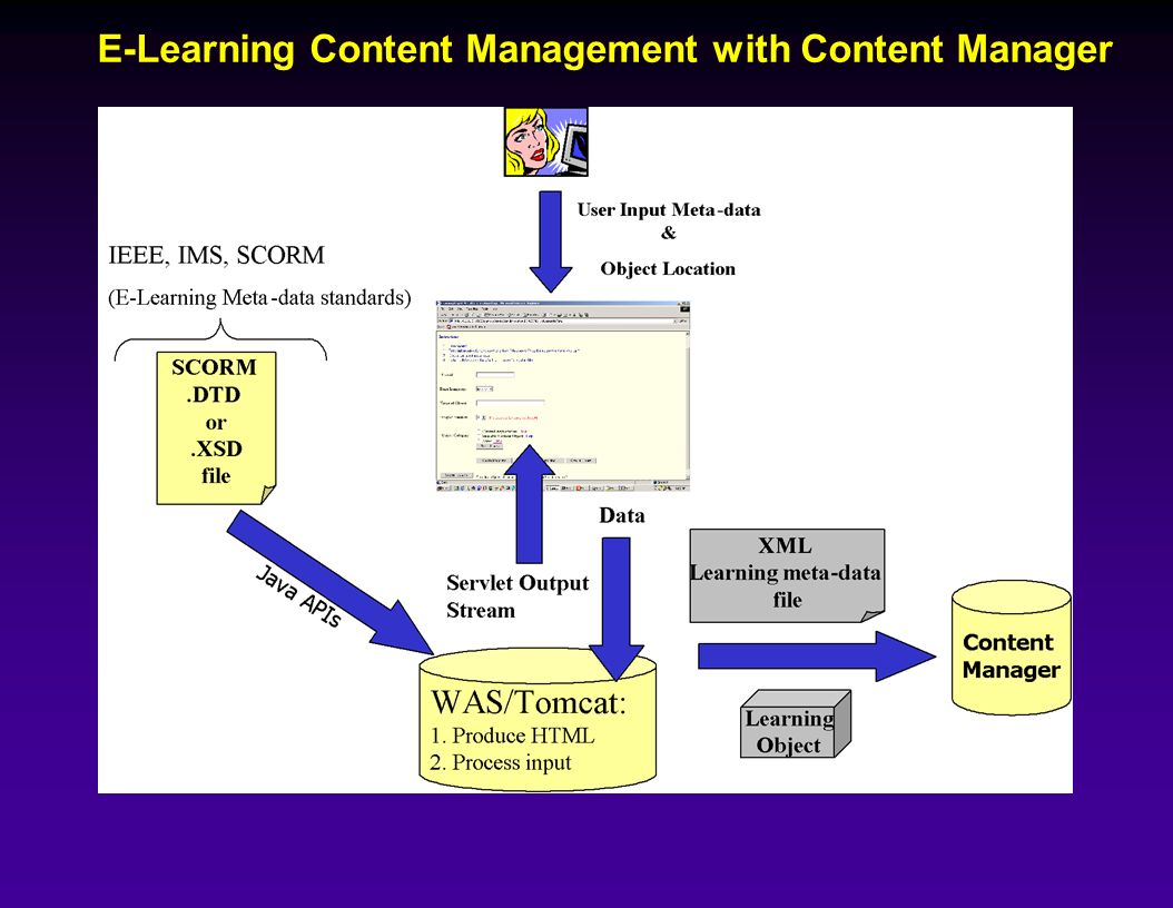 E-Learning Content Management with Content Manager