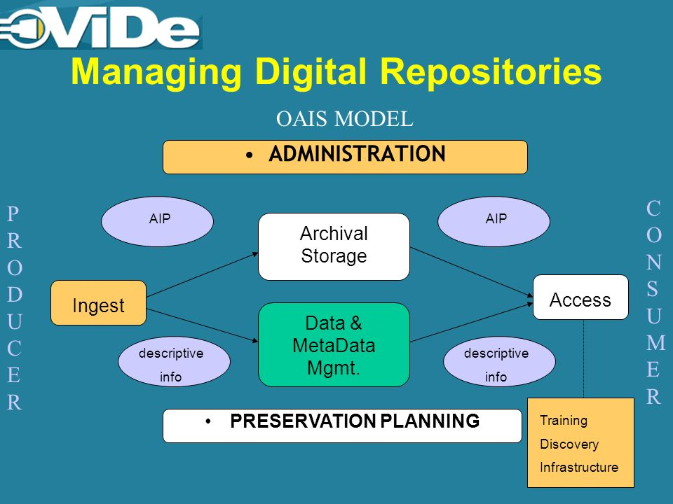 Managing Digital Repositories ADMINISTRATION PRESERVATION PLANNING Data & MetaData Mgmt.