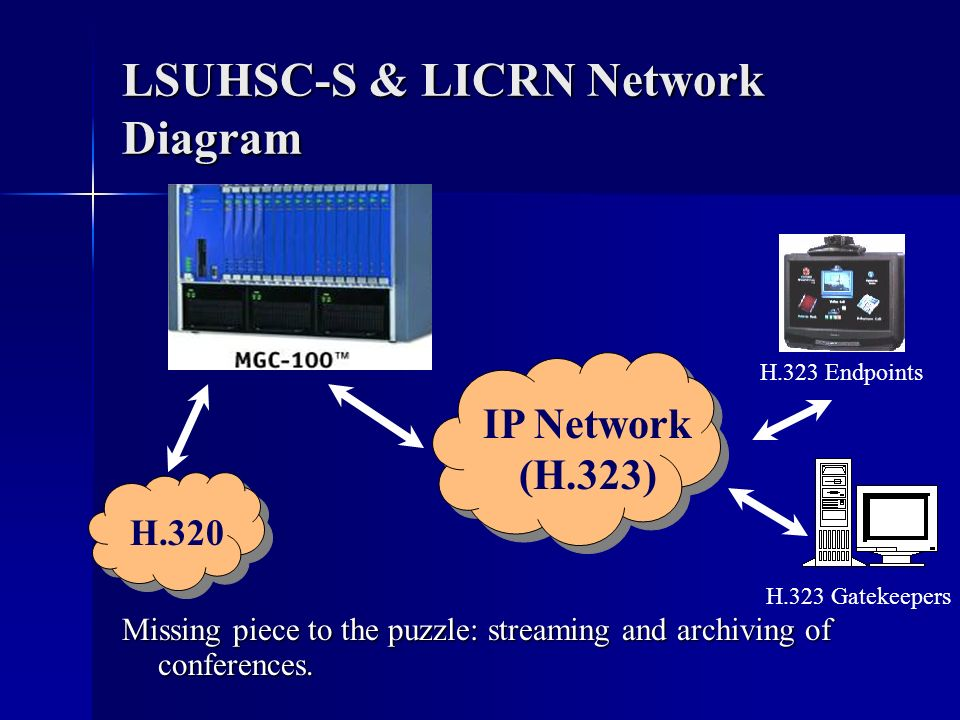 LSUHSC-S & LICRN Network Diagram Missing piece to the puzzle: streaming and archiving of conferences. IP Network (H.323) H.320 H.323 Endpoints H.323 G