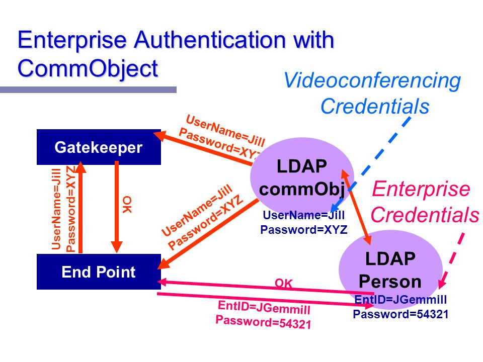 Enterprise Authentication with CommObject End Point Gatekeeper UserName=Jill Password=XYZ OK LDAP commObj UserName=Jill Password=XYZ LDAP Person Videoconferencing Credentials EntID=JGemmill Password=54321 Enterprise Credentials EntID=JGemmill Password=54321 OK