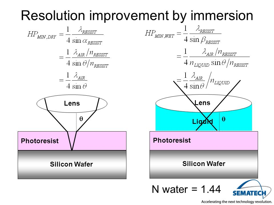 Resolution improvement by immersion Silicon Wafer Photoresist Lens Liquid Photoresist Silicon Wafer Lens N water = 1.44